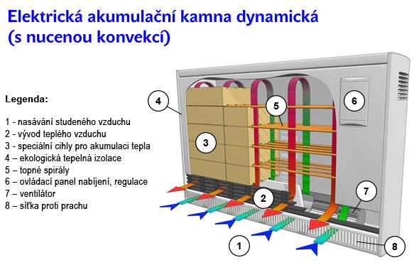 Elektrická akumulační kamna dynamická