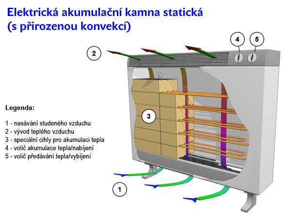 Elektrická akumulační kamna statická