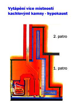 Vytápění více místností kachlovými kamny - systém hypokaust