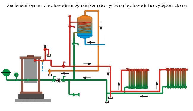 Teplovodní kamna Plzeň - schéma zapojení kamen do systému teplovodního vytápění