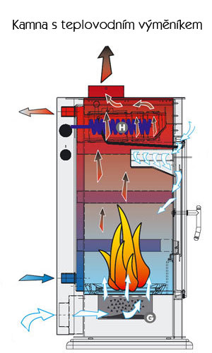 Kamna s výměníkem teplovodní