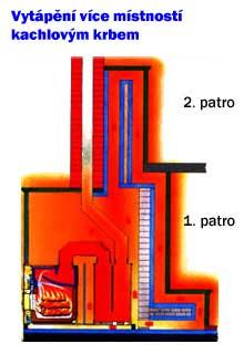 Vytápění více místností kachlovým krbem