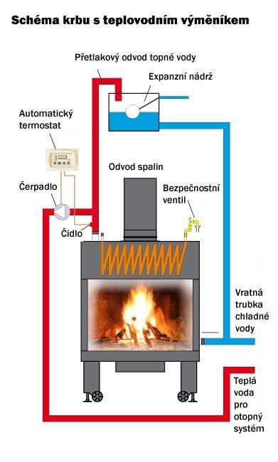 Schéma vytápění - krb s teplovodním výměníkem - s teplovodní krbovou vložkou